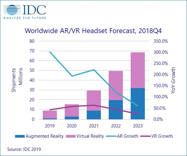 Global Augmented Reality und Virtual Reality ARVR Market