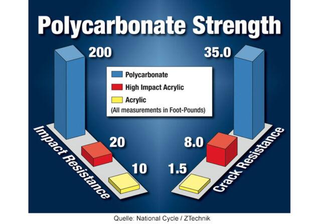 Global Autoverglasung aus Polycarbonat Market