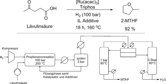 Global Biobasierter und synthetischer Dimethylether DME Market