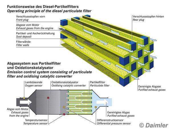 Global Kfz Dieselpartikelfilter Market