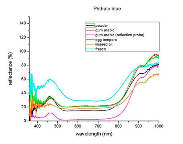 Global Phthalocyaninblau Market