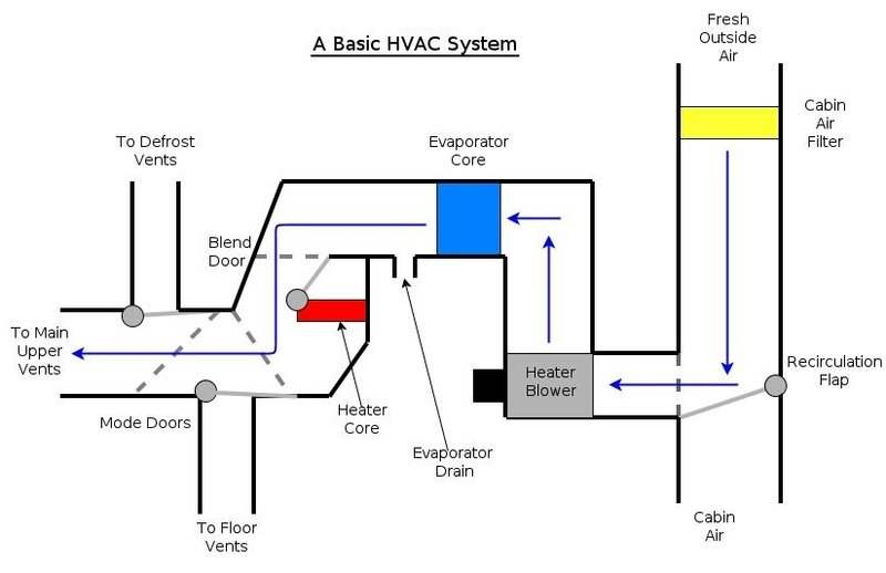 Global Pkw HVAC Market