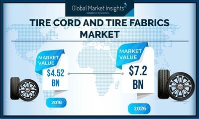 Global Reifencord und Reifenstoffe Market